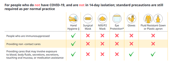 Table information:  For people who do not have COVID-19, and are not in 14 day isolation; standard precautions are still required as per normal practice.  The table indicates the following information: People who are immunosuppressed need hand hygiene but not surgical mask, n95/p2 mask, eye protection, gloves and fluid resistant gown or plastic apron.  People providing non-contact cares need hand hygiene but not surgical mask, n95/p2 mask, eye protection, gloves and fluid resistant gown or plastic apron.  People providing cares that may involve exposure to body fluids, secretions, excretions, touching oral mucosa or medication assistance need hand hygiene, gloves and fluid resistant gown or plastic apron but not surgical mask, n95/p2 mask or eye protection.