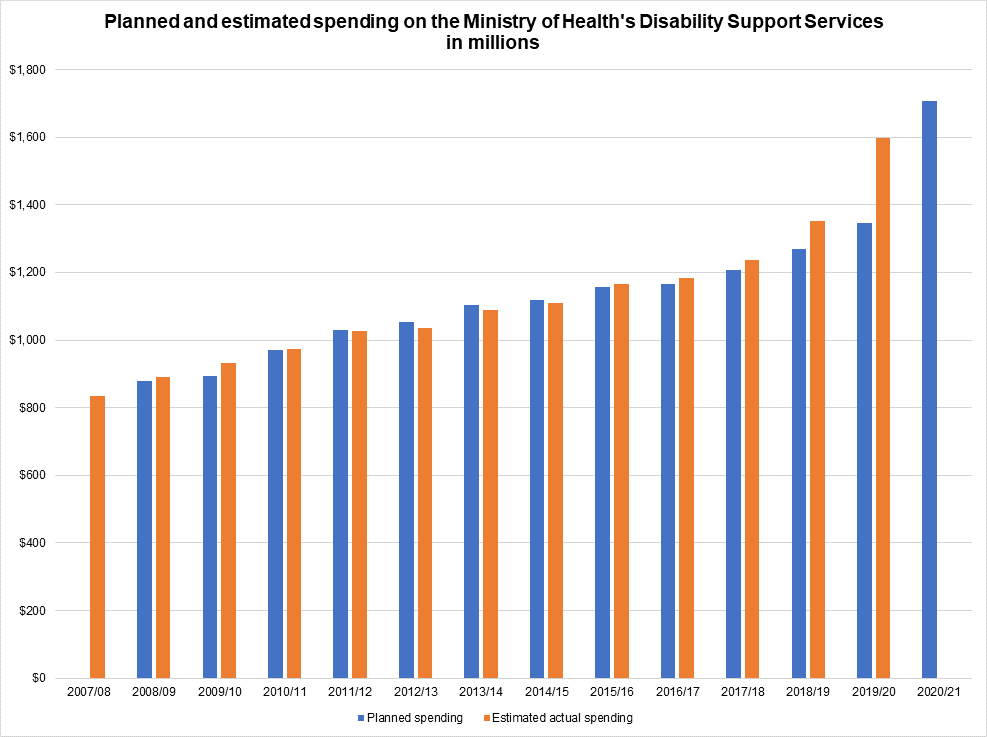 A graph of the planned and estimated spending on the MoH's Disability Support Services in millions. This information is available in table form below.