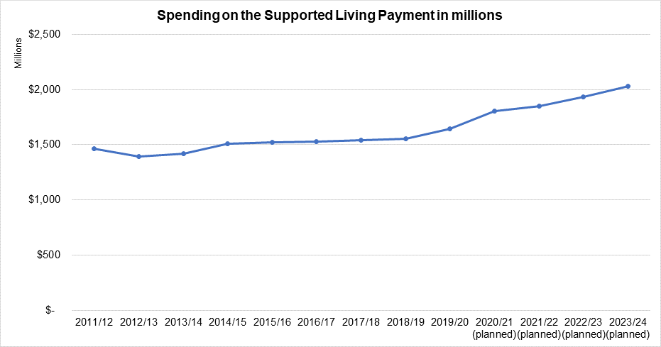 A graph of spending on the Supported Living Payment in millions