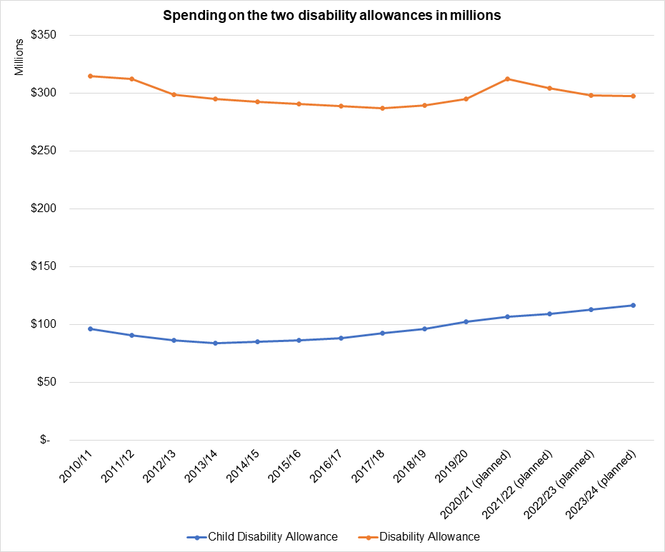 Spending on the two disability allowances in millions. Please note the information in this table is in text form below.